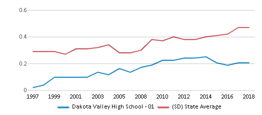 This chart display the diversity score of Dakota Valley High School - 01 and the public school average diversity score of South Dakota by year, with the latest 2017-18 school year data.