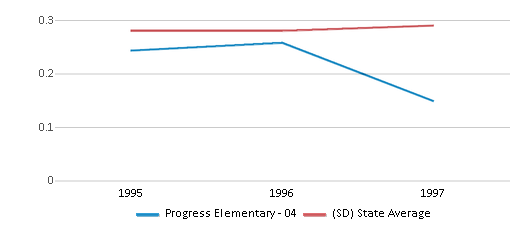 This chart display the diversity score of Progress Elementary - 04 and the public school average diversity score of South Dakota by year, with the latest 1996-97 school year data.