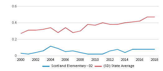This chart display the diversity score of Scotland Elementary - 02 and the public school average diversity score of South Dakota by year, with the latest 2017-18 school year data.