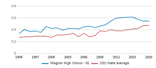 This chart display the diversity score of Wagner High School - 01 and the public school average diversity score of South Dakota by year, with the latest 2017-18 school year data.