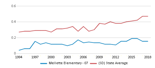 This chart display the diversity score of Mellette Elementary - 07 and the public school average diversity score of South Dakota by year, with the latest 2017-18 school year data.
