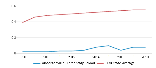 This chart display the diversity score of Andersonville Elementary School and the public school average diversity score of Tennessee by year, with the latest 2017-18 school year data.
