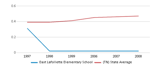 This chart display the diversity score of East Lafollette Elementary School and the public school average diversity score of Tennessee by year, with the latest 2007-08 school year data.