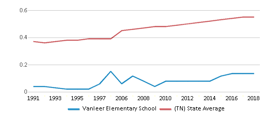 This chart display the diversity score of Vanleer Elementary School and the public school average diversity score of Tennessee by year, with the latest 2017-18 school year data.