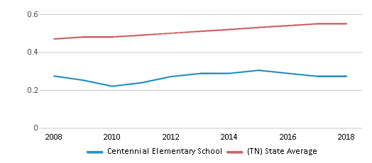 This chart display the diversity score of Centennial Elementary School and the public school average diversity score of Tennessee by year, with the latest 2017-18 school year data.