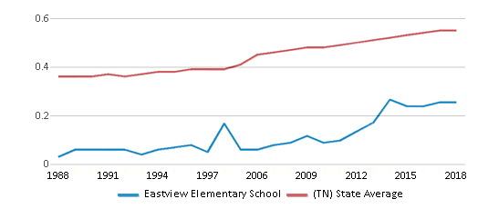 This chart display the diversity score of Eastview Elementary School and the public school average diversity score of Tennessee by year, with the latest 2017-18 school year data.