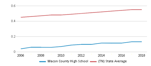 This chart display the diversity score of Macon County High School and the public school average diversity score of Tennessee by year, with the latest 2017-18 school year data.