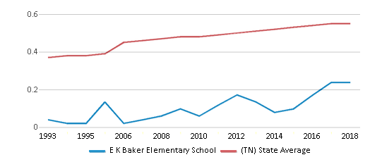 This chart display the diversity score of E K Baker Elementary School and the public school average diversity score of Tennessee by year, with the latest 2017-18 school year data.