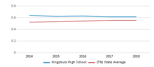 This chart display the diversity score of Kingsbury High School and the public school average diversity score of Tennessee by year, with the latest 2017-18 school year data.