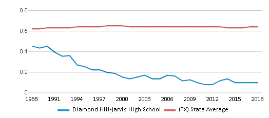 This chart display the diversity score of Diamond Hill-jarvis High School and the public school average diversity score of Texas by year, with the latest 2017-18 school year data.