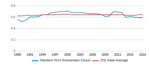 This chart display the diversity score of Western Hills Elementary School and the public school average diversity score of Texas by year, with the latest 2017-18 school year data.