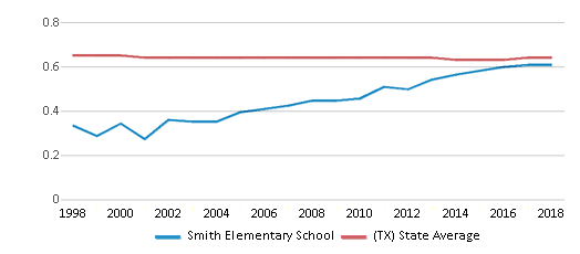This chart display the diversity score of Smith Elementary School and the public school average diversity score of Texas by year, with the latest 2017-18 school year data.
