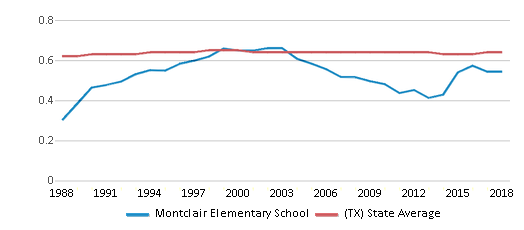 This chart display the diversity score of Montclair Elementary School and the public school average diversity score of Texas by year, with the latest 2017-18 school year data.