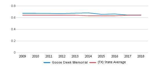 This chart display the diversity score of Goose Creek Memorial and the public school average diversity score of Texas by year, with the latest 2017-18 school year data.