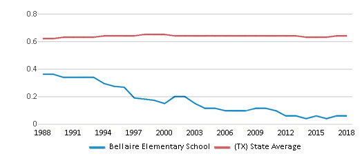 This chart display the diversity score of Bellaire Elementary School and the public school average diversity score of Texas by year, with the latest 2017-18 school year data.