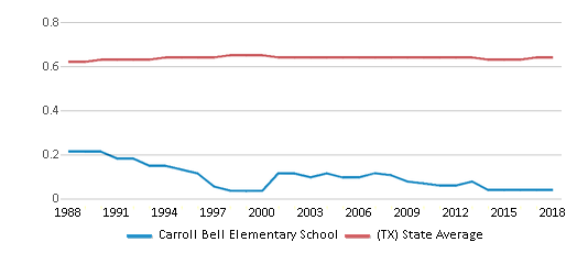 This chart display the diversity score of Carroll Bell Elementary School and the public school average diversity score of Texas by year, with the latest 2017-18 school year data.