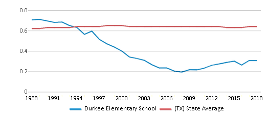 This chart display the diversity score of Durkee Elementary School and the public school average diversity score of Texas by year, with the latest 2017-18 school year data.