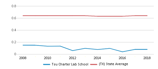 This chart display the diversity score of Tsu Charter Lab School and the public school average diversity score of Texas by year, with the latest 2017-18 school year data.