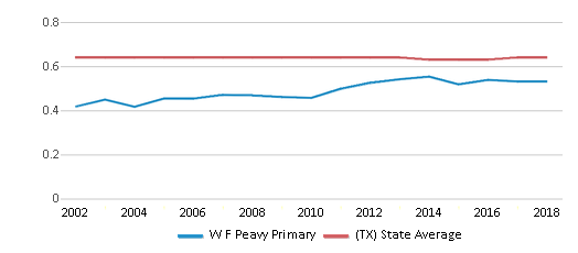 This chart display the diversity score of W F Peavy Primary and the public school average diversity score of Texas by year, with the latest 2017-18 school year data.