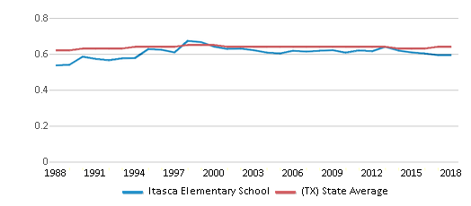 This chart display the diversity score of Itasca Elementary School and the public school average diversity score of Texas by year, with the latest 2017-18 school year data.