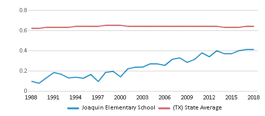This chart display the diversity score of Joaquin Elementary School and the public school average diversity score of Texas by year, with the latest 2017-18 school year data.