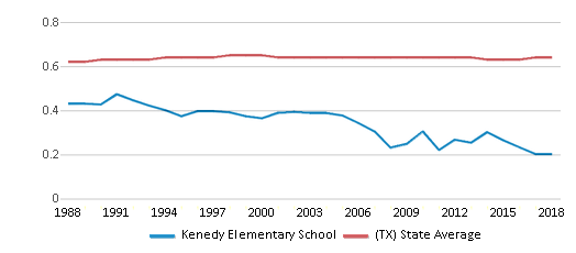 This chart display the diversity score of Kenedy Elementary School and the public school average diversity score of Texas by year, with the latest 2017-18 school year data.