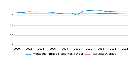 This chart display the diversity score of Montague Village Elementary School and the public school average diversity score of Texas by year, with the latest 2017-18 school year data.