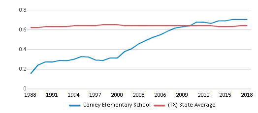 This chart display the diversity score of Camey Elementary School and the public school average diversity score of Texas by year, with the latest 2017-18 school year data.