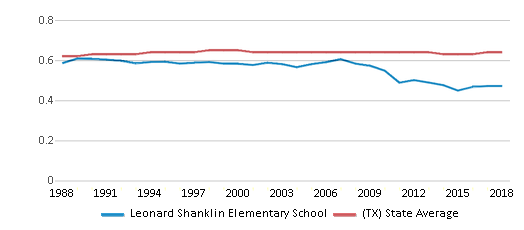 This chart display the diversity score of Leonard Shanklin Elementary School and the public school average diversity score of Texas by year, with the latest 2017-18 school year data.