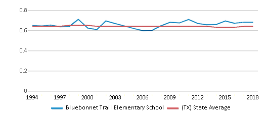 This chart display the diversity score of Bluebonnet Trail Elementary School and the public school average diversity score of Texas by year, with the latest 2017-18 school year data.