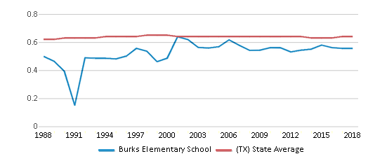 This chart display the diversity score of Burks Elementary School and the public school average diversity score of Texas by year, with the latest 2017-18 school year data.