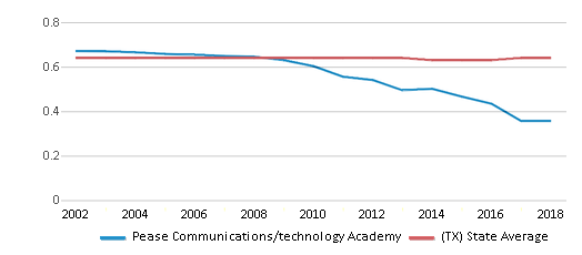 This chart display the diversity score of Pease Communications/technology Academy and the public school average diversity score of Texas by year, with the latest 2017-18 school year data.