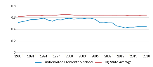 This chart display the diversity score of Timberwilde Elementary School and the public school average diversity score of Texas by year, with the latest 2017-18 school year data.