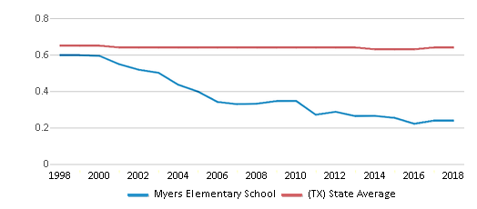 This chart display the diversity score of Myers Elementary School and the public school average diversity score of Texas by year, with the latest 2017-18 school year data.