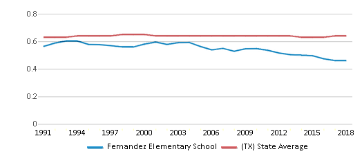 This chart display the diversity score of Fernandez Elementary School and the public school average diversity score of Texas by year, with the latest 2017-18 school year data.