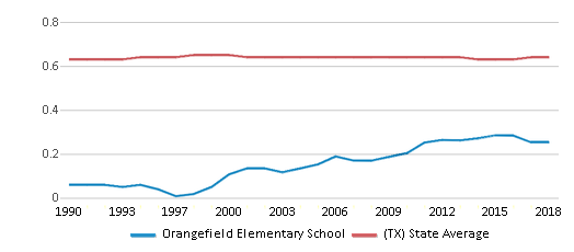 This chart display the diversity score of Orangefield Elementary School and the public school average diversity score of Texas by year, with the latest 2017-18 school year data.