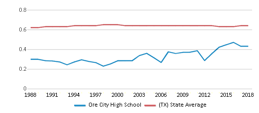 This chart display the diversity score of Ore City High School and the public school average diversity score of Texas by year, with the latest 2017-18 school year data.
