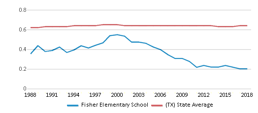 This chart display the diversity score of Fisher Elementary School and the public school average diversity score of Texas by year, with the latest 2017-18 school year data.