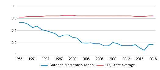 This chart display the diversity score of Gardens Elementary School and the public school average diversity score of Texas by year, with the latest 2017-18 school year data.