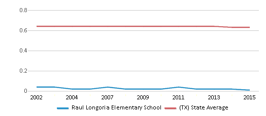 This chart display the diversity score of Raul Longoria Elementary School and the public school average diversity score of Texas by year, with the latest 2014-15 school year data.