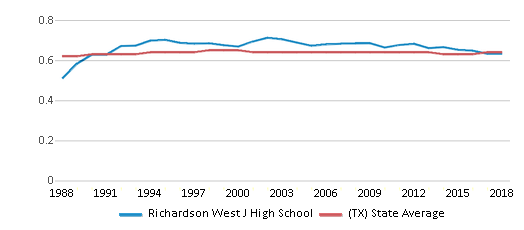 This chart display the diversity score of Richardson West J High School and the public school average diversity score of Texas by year, with the latest 2017-18 school year data.