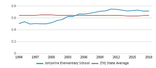 This chart display the diversity score of Jollyville Elementary School and the public school average diversity score of Texas by year, with the latest 2017-18 school year data.