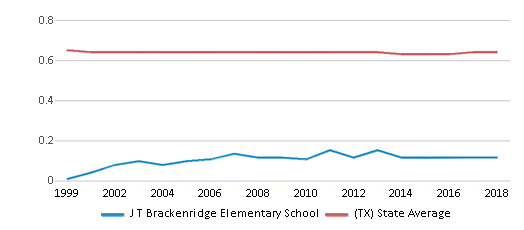 This chart display the diversity score of J T Brackenridge Elementary School and the public school average diversity score of Texas by year, with the latest 2017-18 school year data.