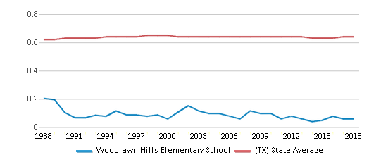 This chart display the diversity score of Woodlawn Hills Elementary School and the public school average diversity score of Texas by year, with the latest 2017-18 school year data.