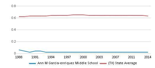 This chart display the diversity score of Ann M Garcia-enriquez Middle School and the public school average diversity score of Texas by year, with the latest 2013-14 school year data.