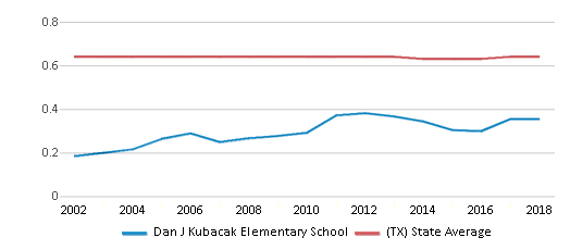This chart display the diversity score of Dan J Kubacak Elementary School and the public school average diversity score of Texas by year, with the latest 2017-18 school year data.