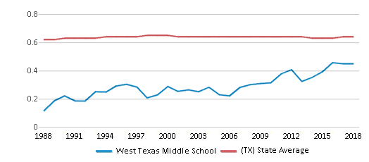 This chart display the diversity score of West Texas Middle School and the public school average diversity score of Texas by year, with the latest 2017-18 school year data.