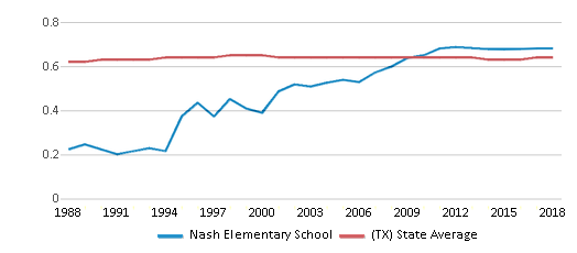 This chart display the diversity score of Nash Elementary School and the public school average diversity score of Texas by year, with the latest 2017-18 school year data.