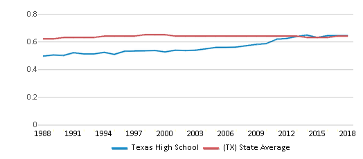 This chart display the diversity score of Texas High School and the public school average diversity score of Texas by year, with the latest 2017-18 school year data.