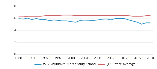 This chart display the diversity score of W V Swinburn Elementary School and the public school average diversity score of Texas by year, with the latest 2017-18 school year data.